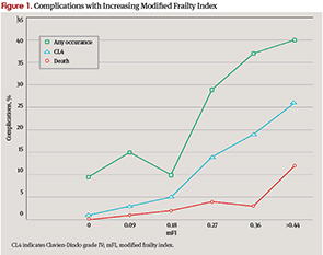 Complications with Increasing Modified Frailty Index