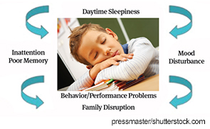 Sleep Issues in Children with Chronic Health Conditions