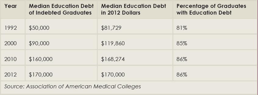 Median medical school education debt.