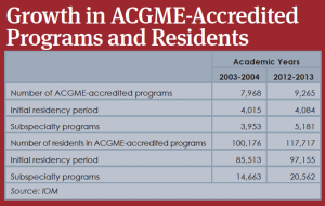 Growth in ACGME-Accredited Programs and Residents