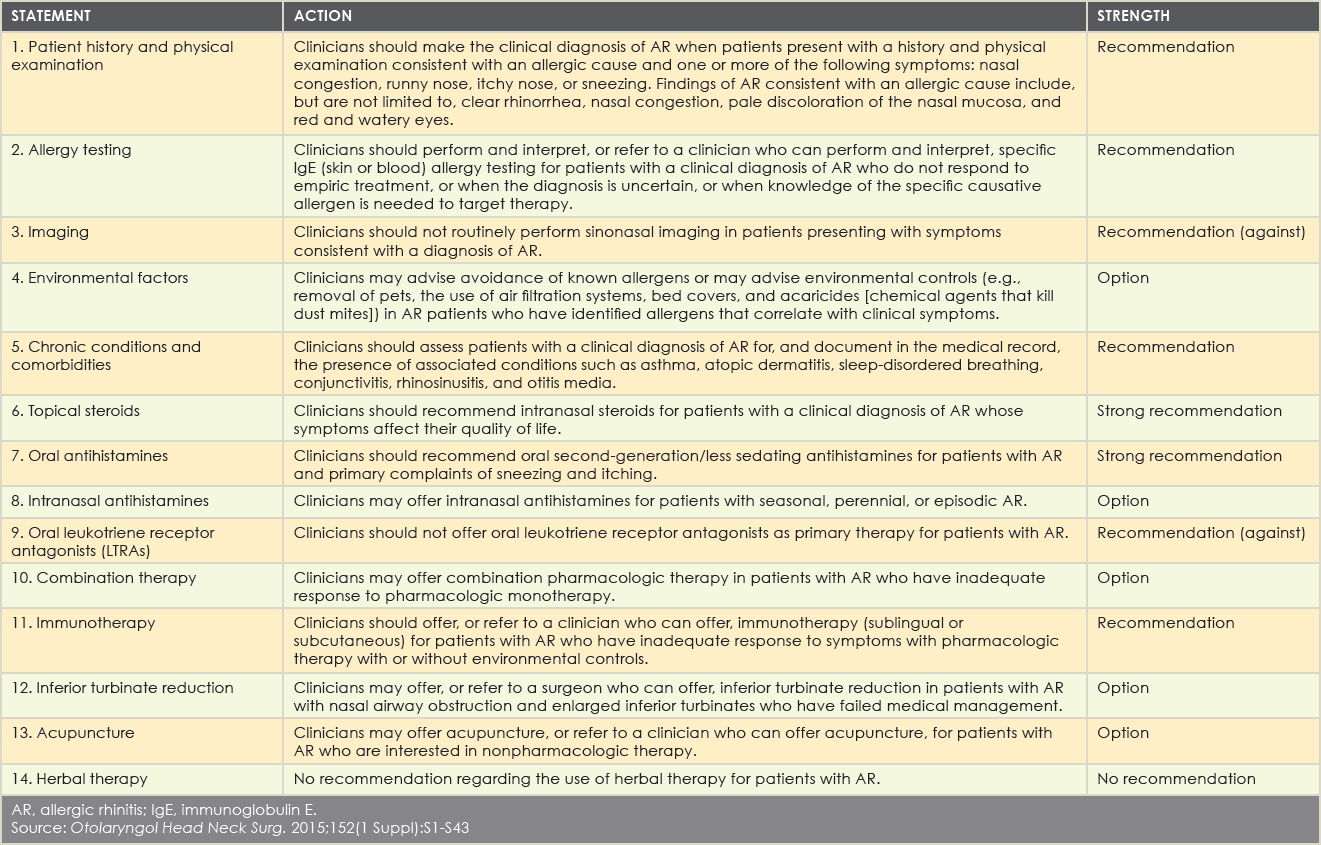 (click for larger image)<brAR, allergic rhinitis; IgE, immunoglobulin E. Source: Otolaryngol Head Neck Surg. 2015;152(1 Suppl):S1-S43
