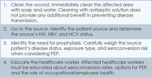 Table 2. Post-Exposure Key Steps