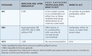 Table 4. Risk of Infection and Required Post-Exposure Prophylaxis for the Three Most Commonly Transmitted Pathogens