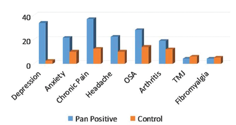 Comorbidities in patients with all-positive symptoms on sinonasal outcomes test quality-of-life instrument.