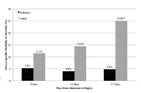 Primary outcome rate of abscess-specific morbidity and mortality by timing of surger