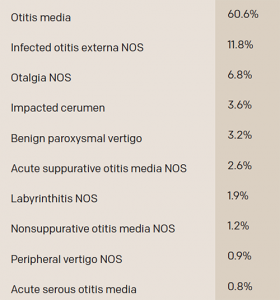 Most Common Otologic Diagnoses Made in the ED among All Patients with a Primary Otologic Complaint (2009-2011)