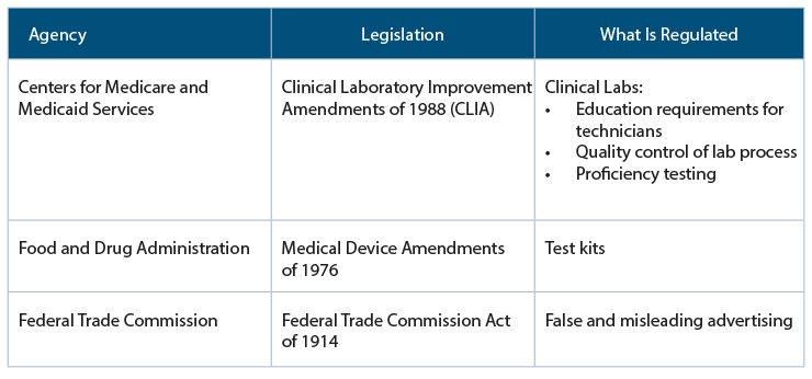 Federal Regulation of Genetic Tests