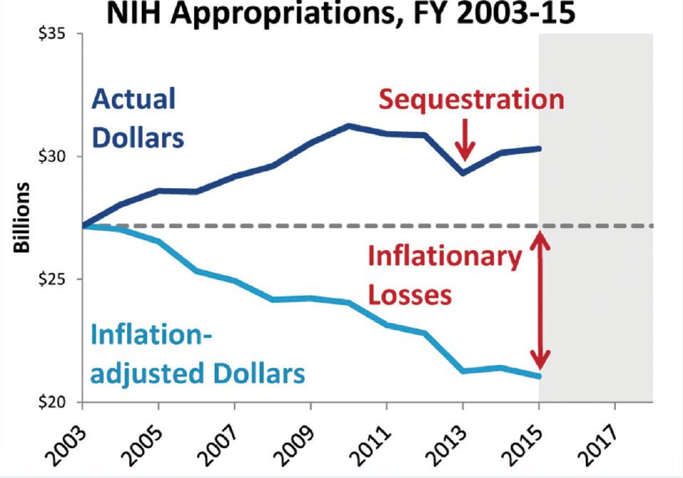 Source: NIH