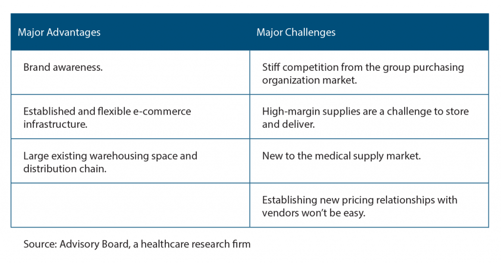 Amazon's Challenges and Advantages in the Medical Supply Business