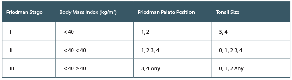 Friedman's Anatomy-Based Staging System