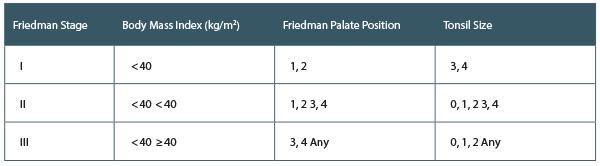 Friedman's Anatomy-Based Staging System