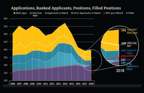 Figure 1. Otolaryngology Residency Applications, Ranked Applications, Positions, Filled Positions. Note: ERAS application numbers are taken from data published in February of each match year, and do not include SOAP applications. Reprinted with permission from David Chang, MD