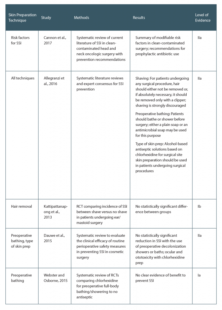 Table 1. Evidence Surrounding Surgical Site Infection Reduction Based on Perioperative Skin Preparation Technique