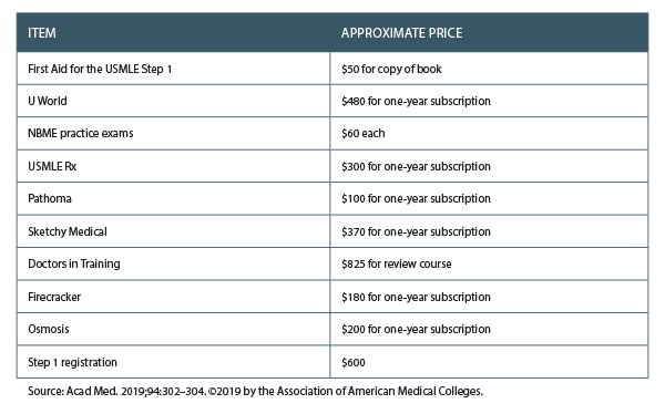 Table 1. Approximate Prices of USMLE Step 1 Exam Preparations Commonly Used by Students