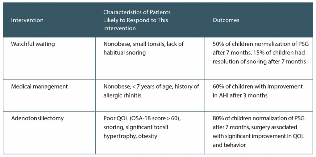 Table 1. Summary of Management of Pediatric Obstructive Sleep Apnea