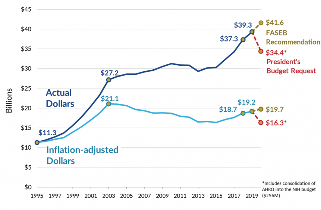 Figure 1. NIH Research Appropriations 1995–2019 in Current and Constant Dollars. Source: NIH