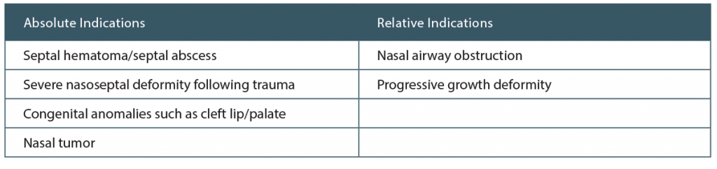 Table 1. Absolute and Relative Indications to Perform Pediatric Septoplasty