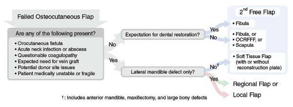 Fig. 1. Proposed algorithm for management of the acute loss of an osteocutaneous free flap to the head and neck. OCRFFF = osteocutaneous radial forearm free flap. © Source: Laryngoscope. 2021;131:518-524