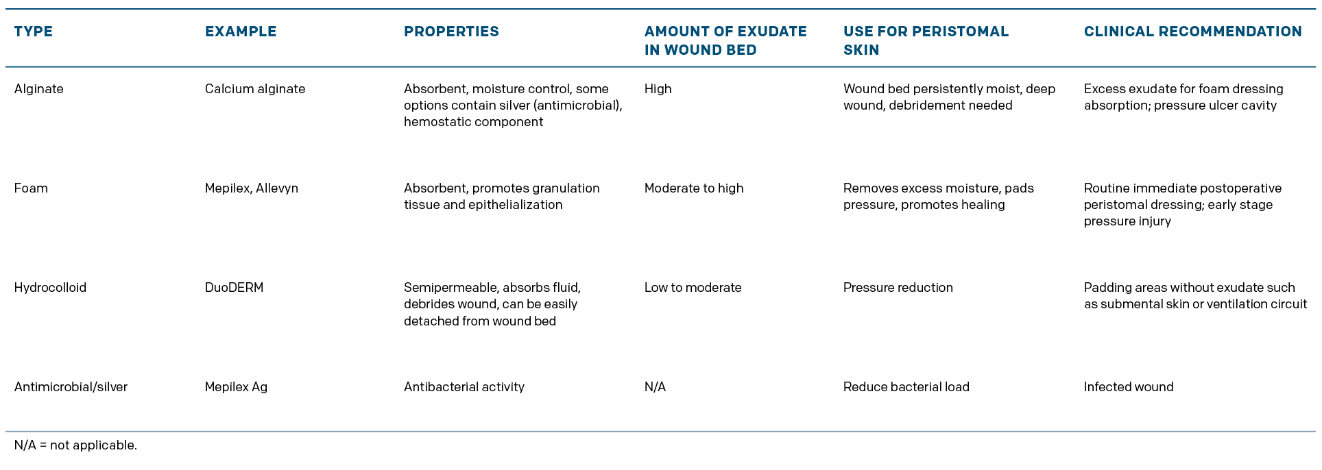 Table 1: Common Types of Wound Dressing Materials