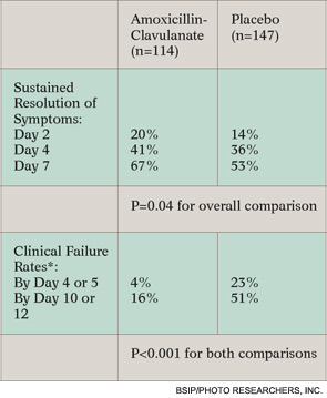 Table 2. Results of Pittsburgh Study