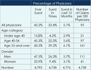 Percentage of Physicians