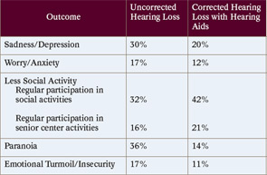 TABLE 2. More Severe Hearing Loss: Comparison of Outcomes Between Older Adults with Uncorrected and Corrected Hearing Loss