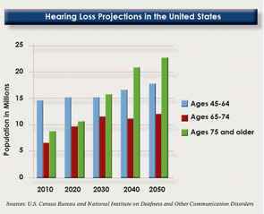 U.S. Census Bureau and National Institute on Deafness and Other Communication Disorders