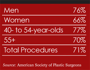 Increases in Chin Augmentations 2011 vs. 2010