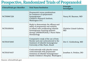 Prospective, Randomized Trials of Propranolol