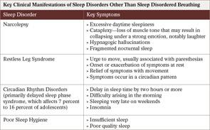 Table 2: Sleep Needs of Children