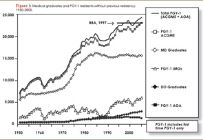 Figure 1: Medical graduates and PGY-1 residents without previous residency. 1950–2005.