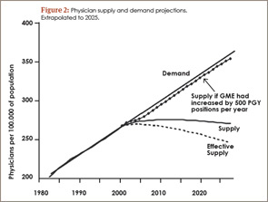 Figure 2: Physician supply and demand projections. Extrapolated to 2025.