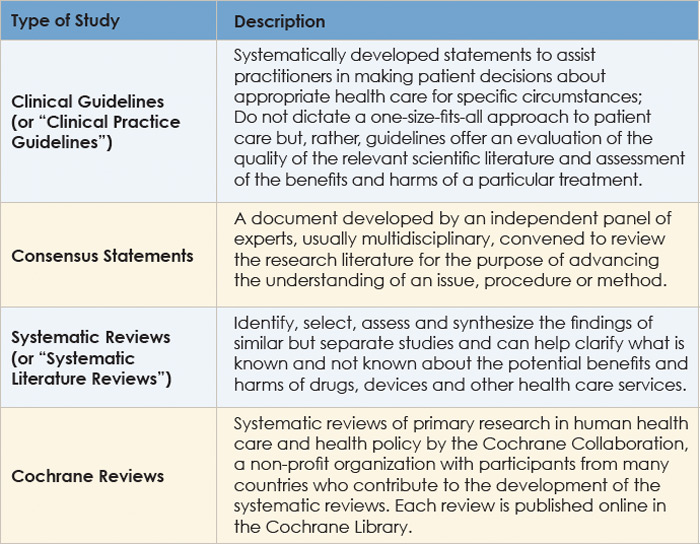 cochrane literature review criteria Revman (cochrane review manager) - this is a professional level software application that can be used to prepare systematic reviews it is recommended that you review the tutorial to see if the level of training needed to use the system is beyond your time commitment.